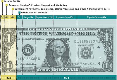 AHIP health insurance dollar